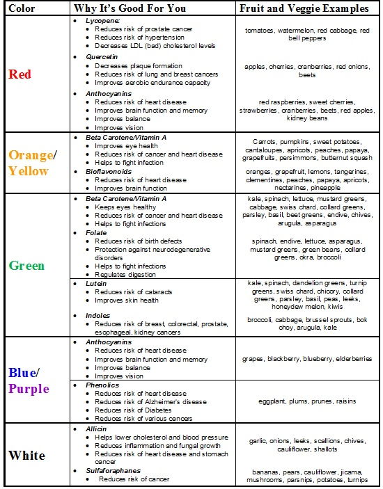 Fruit and veggie chart for veggie page